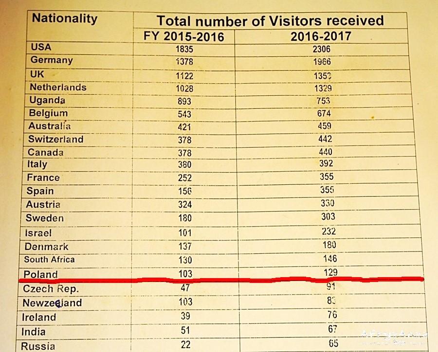 Statystki odwiedzin w PN Kibale.